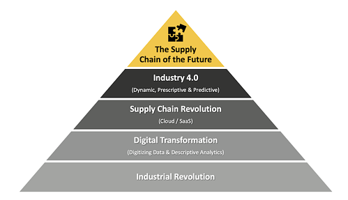 Maslow-supply-chain