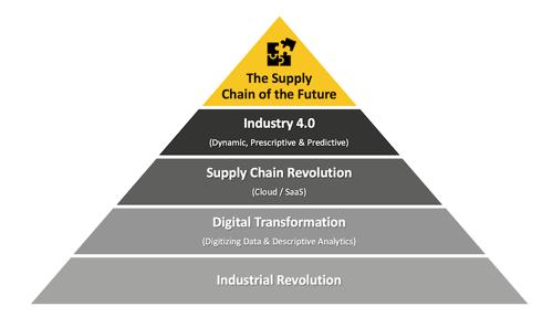 Maslow-supply-chain