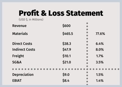 Profit & Loss Statements 2