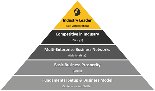 maslow-supply-chain-leader-triangle