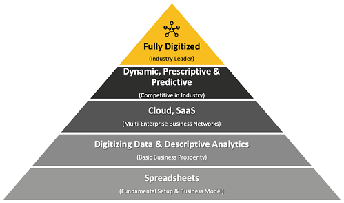 maslow-supply-chain-leader-triangle2