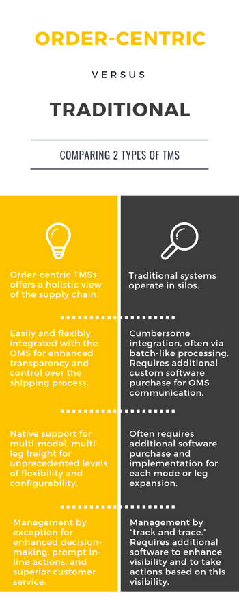 Order-Centric-vs-Traditional-TMS
