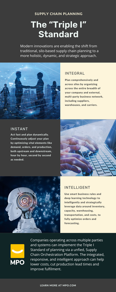 Supply Chain Planning - Triple I Standard - Infographic