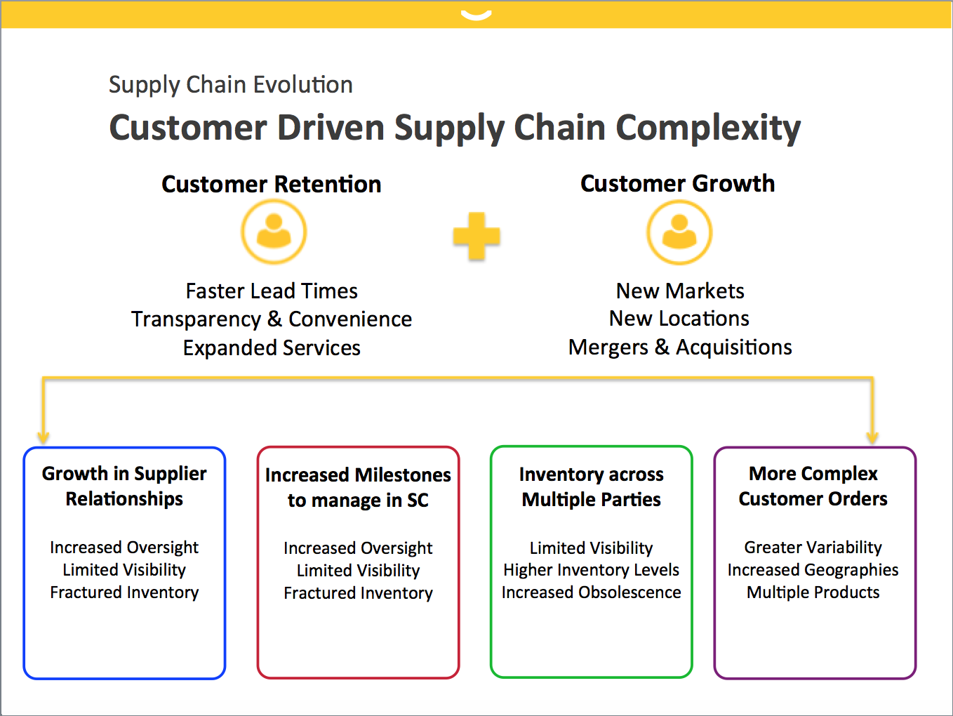 Supply Chain Complexity.png
