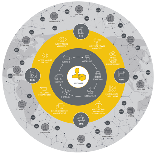 Supply-Chain-Orchestration-graphic